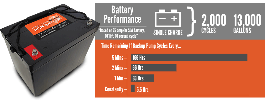 Richtech SLA Battery