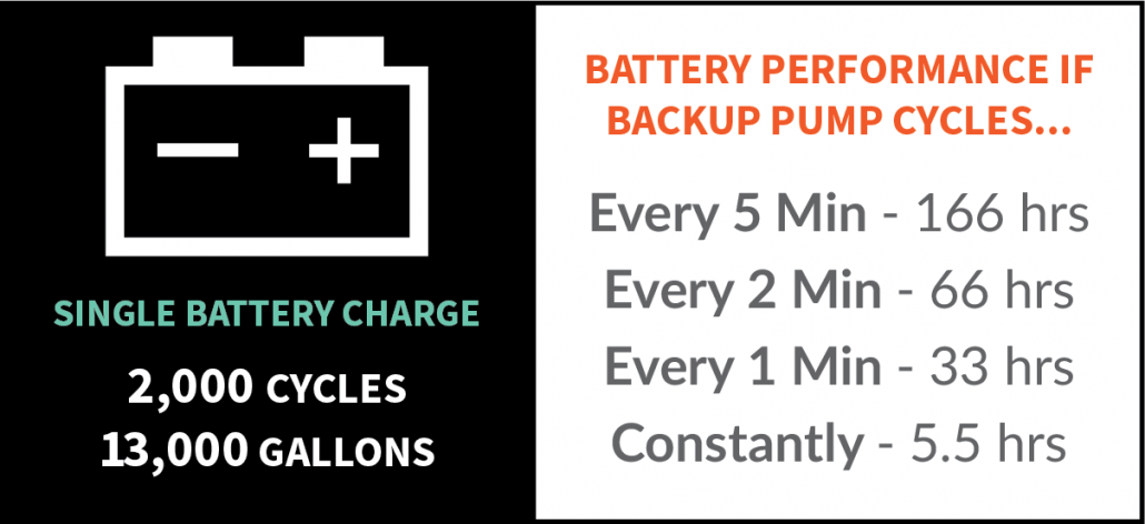 Battery Charge Performance