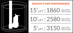 PitBoss Plus Battery Backup Pumping Capacity